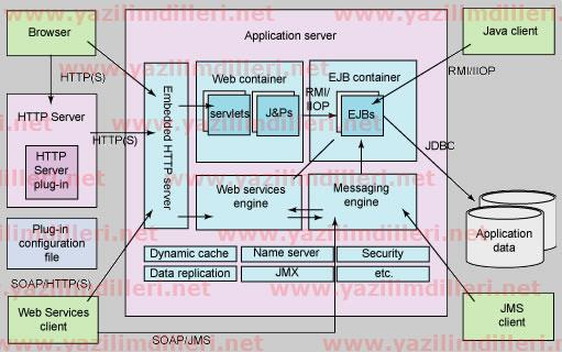 WebSphere Application Server Mimarisi