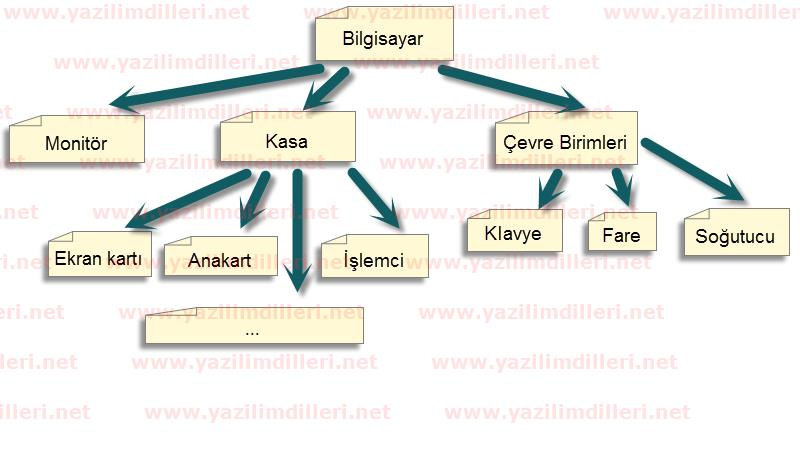 hierarchical database example hiyerarşik veritabanı örneği